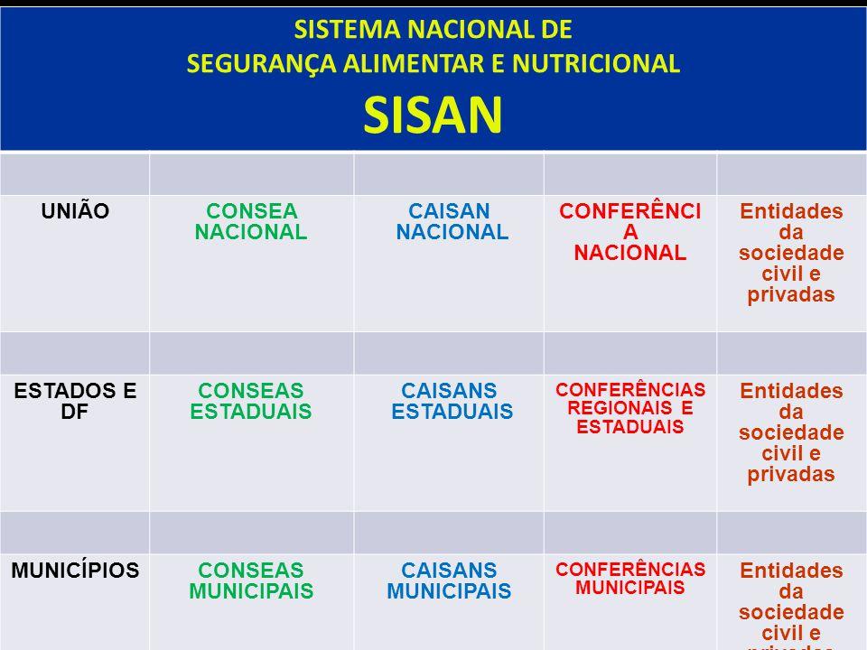 SISTEMA NACIONAL DE SEGURANÇA ALIMENTAR E NUTRICIONAL SISAN UNIÃOCONSEA NACIONAL CAISAN NACIONAL CONFERÊNCI A NACIONAL Entidades da sociedade civil e