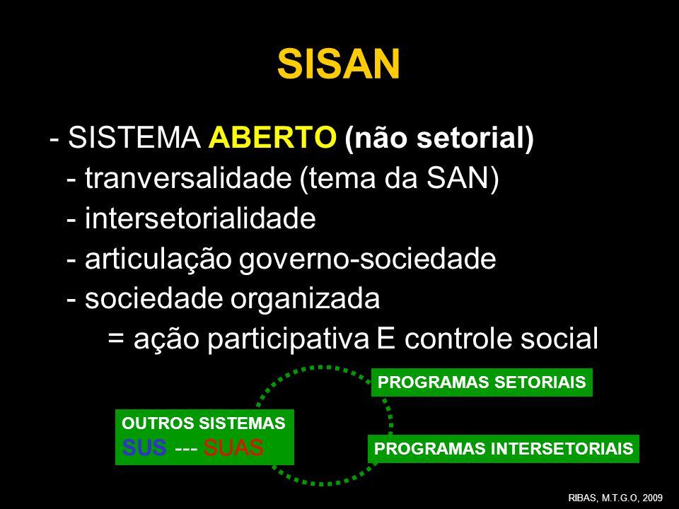 SISAN - SISTEMA ABERTO (não setorial) - tranversalidade (tema da SAN) - intersetorialidade - articulação governo-sociedade - sociedade organizada = aç
