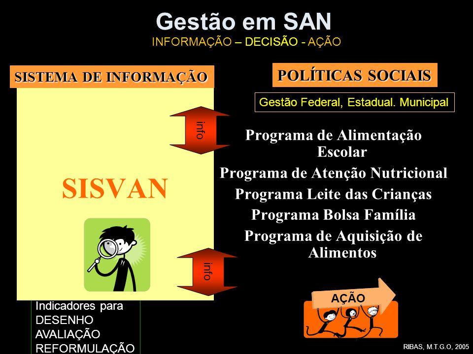 Indicadores para DESENHO AVALIAÇÃO REFORMULAÇÃO Gestão em SAN SISVAN Programa de Alimentação Escolar Programa de Atenção Nutricional Programa Leite da