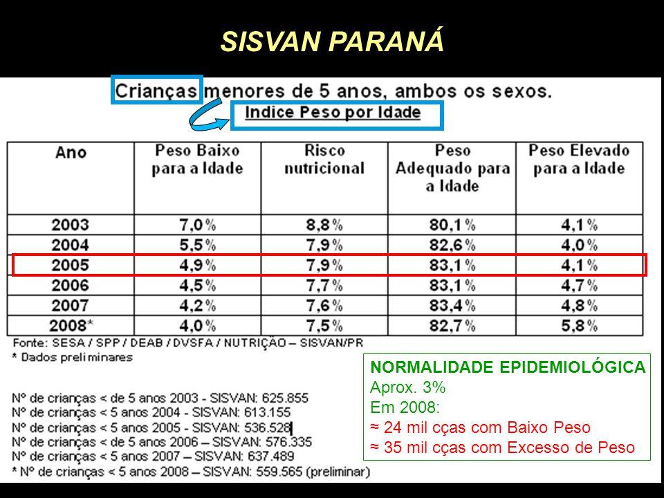 SISVAN PARANÁ NORMALIDADE EPIDEMIOLÓGICA Aprox. 3% Em 2008: ≈ 24 mil cças com Baixo Peso ≈ 35 mil cças com Excesso de Peso