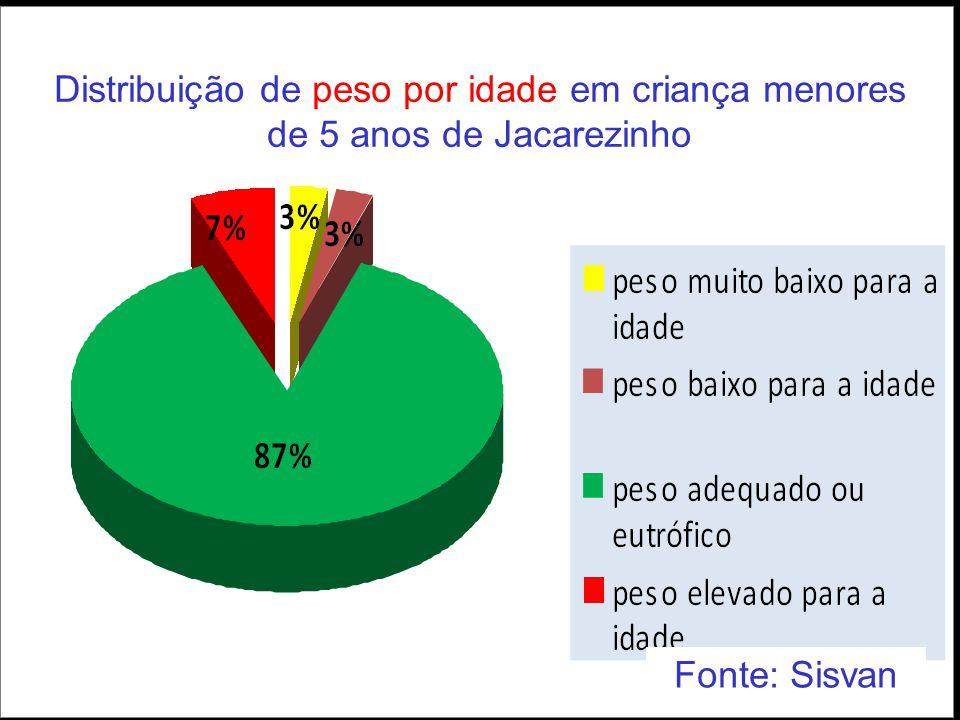 Distribuição de peso por idade em criança menores de 5 anos de Jacarezinho Fonte: Sisvan