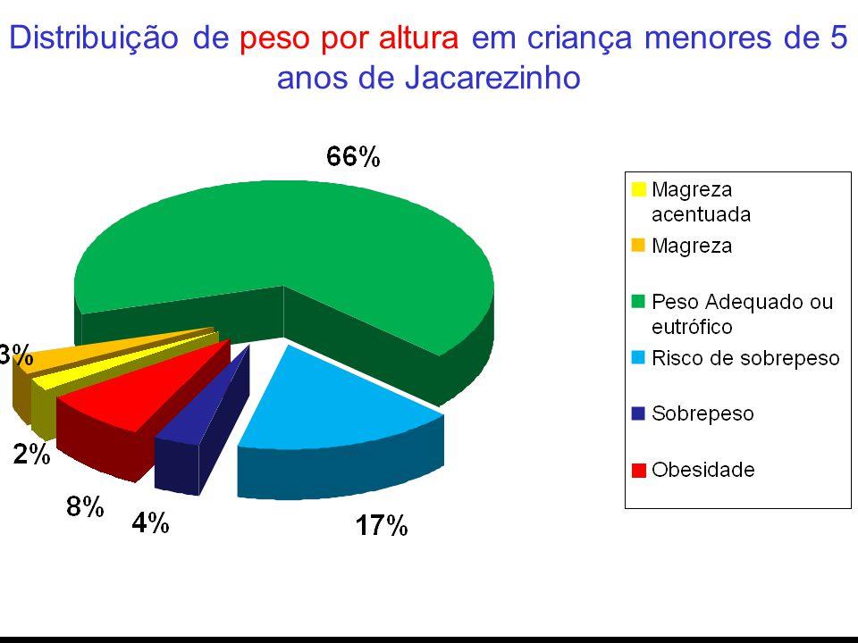 Distribuição de por altura Distribuição de peso por altura em criança menores de 5 anos de Jacarezinho