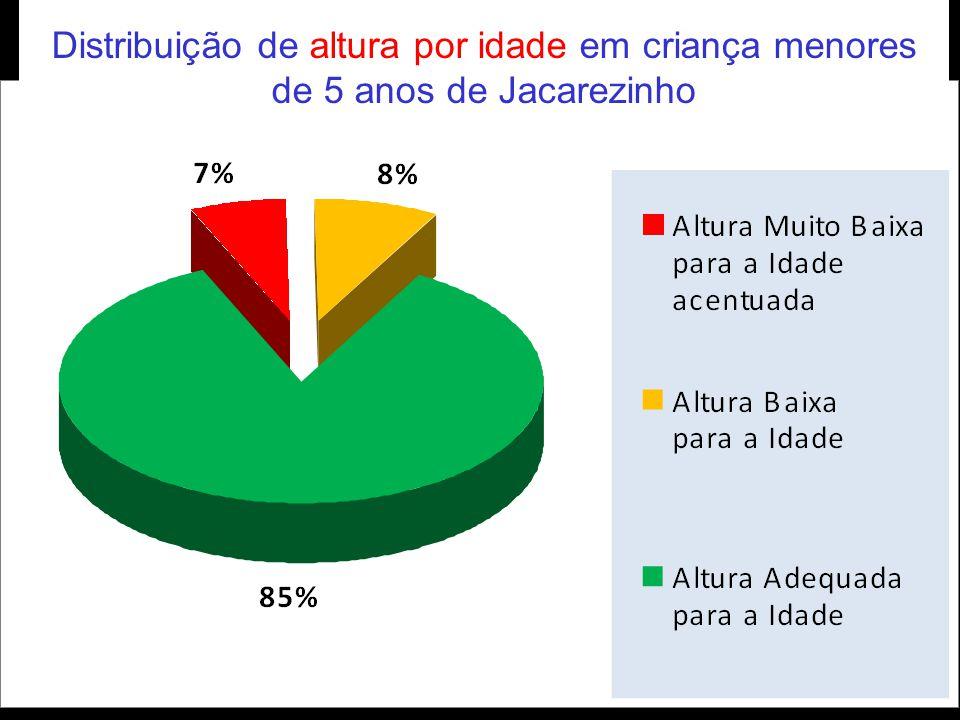 Distribuição de por altura Distribuição de altura por idade em criança menores de 5 anos de Jacarezinho