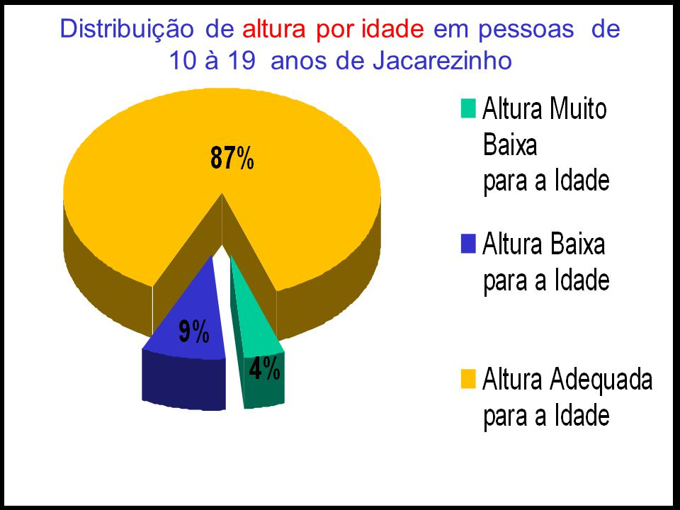 Distribuição de altura por idade em pessoas de 10 à 19 anos de Jacarezinho