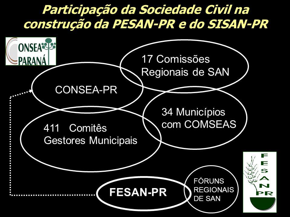 Participação da Sociedade Civil na construção da PESAN-PR e do SISAN-PR CONSEA-PR 17 Comissões Regionais de SAN 411 Comitês Gestores Municipais 34 Mun