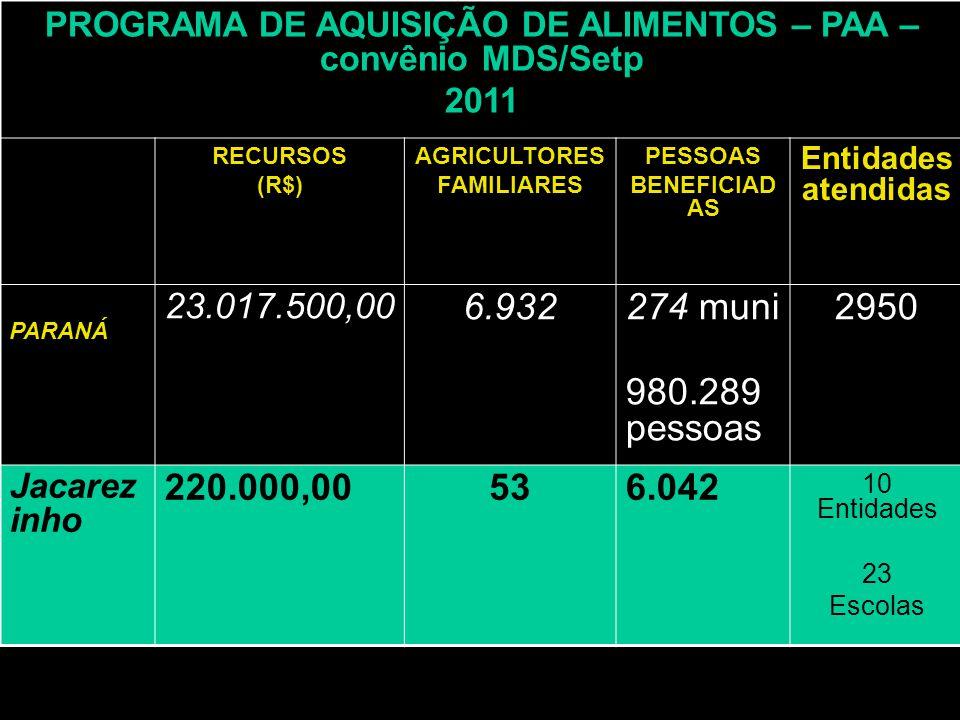 PROGRAMA DE AQUISIÇÃO DE ALIMENTOS – PAA – convênio MDS/Setp 2011 RECURSOS (R$) AGRICULTORES FAMILIARES PESSOAS BENEFICIAD AS Entidades atendidas PARA
