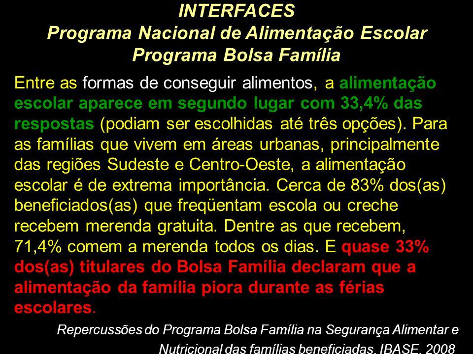 INTERFACES Programa Nacional de Alimentação Escolar Programa Bolsa Família Entre as formas de conseguir alimentos, a alimentação escolar aparece em se