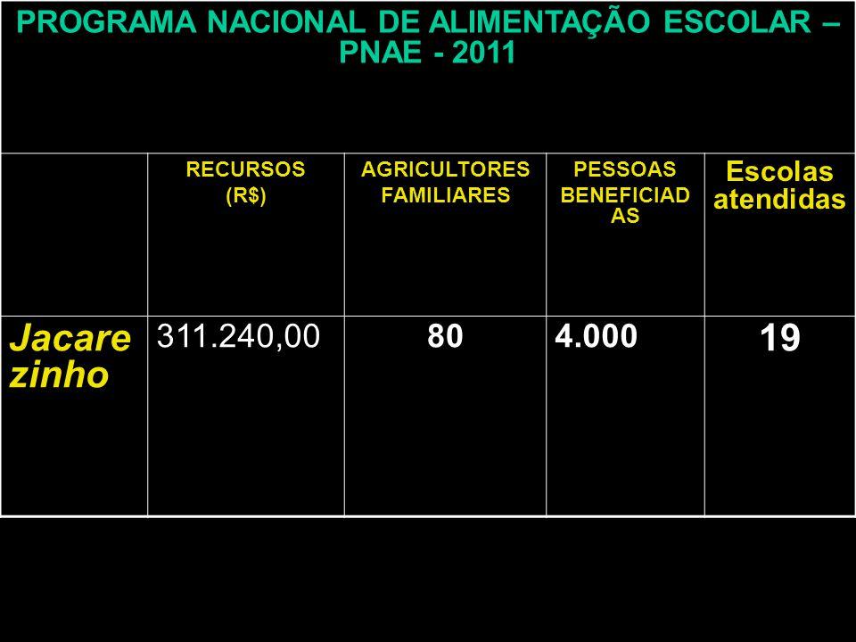 PROGRAMA NACIONAL DE ALIMENTAÇÃO ESCOLAR – PNAE - 2011 RECURSOS (R$) AGRICULTORES FAMILIARES PESSOAS BENEFICIAD AS Escolas atendidas Jacare zinho 311.