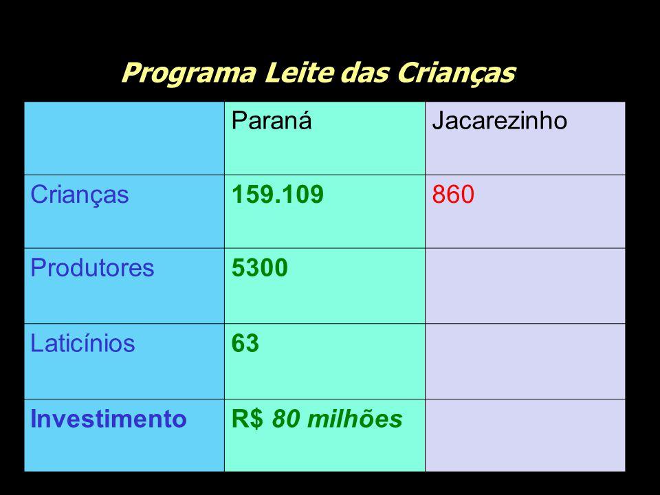 Programa Leite das Crianças ParanáJacarezinho Crianças159.109860 Produtores5300 Laticínios63 InvestimentoR$ 80 milhões