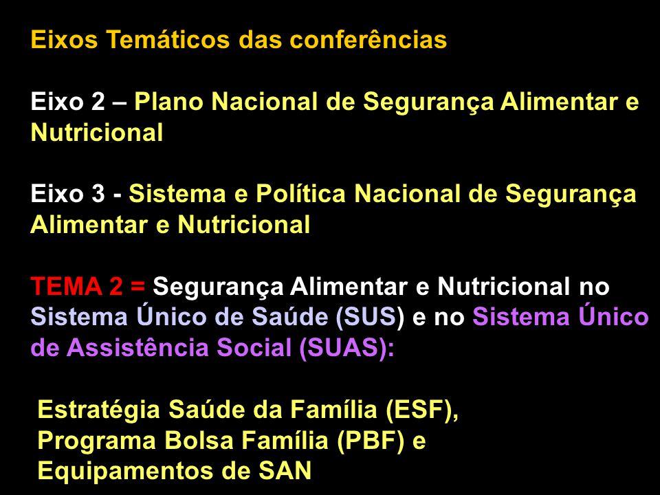 Eixos Temáticos das conferências Eixo 2 – Plano Nacional de Segurança Alimentar e Nutricional Eixo 3 - Sistema e Política Nacional de Segurança Alimen