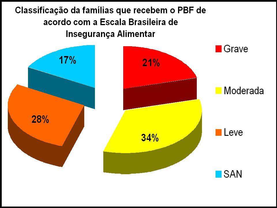 Programa Bolsa Família Brasil - 12,986 milhões de famílias pobres atendidas.