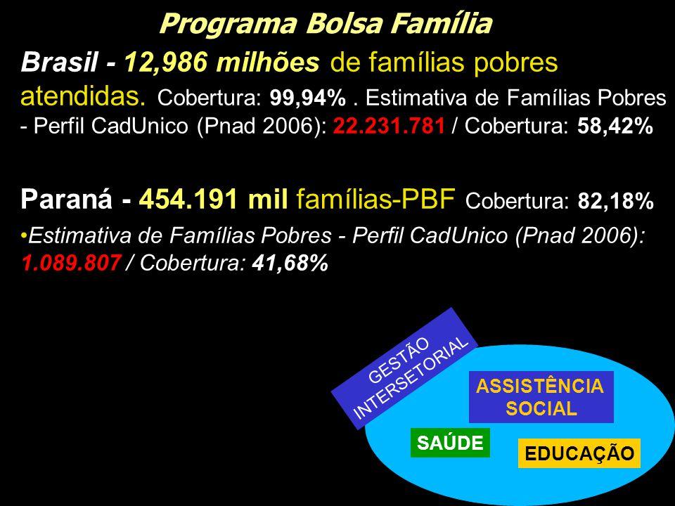 Programa Bolsa Família Brasil - 12,986 milhões de famílias pobres atendidas. Cobertura: 99,94%. Estimativa de Famílias Pobres - Perfil CadUnico (Pnad