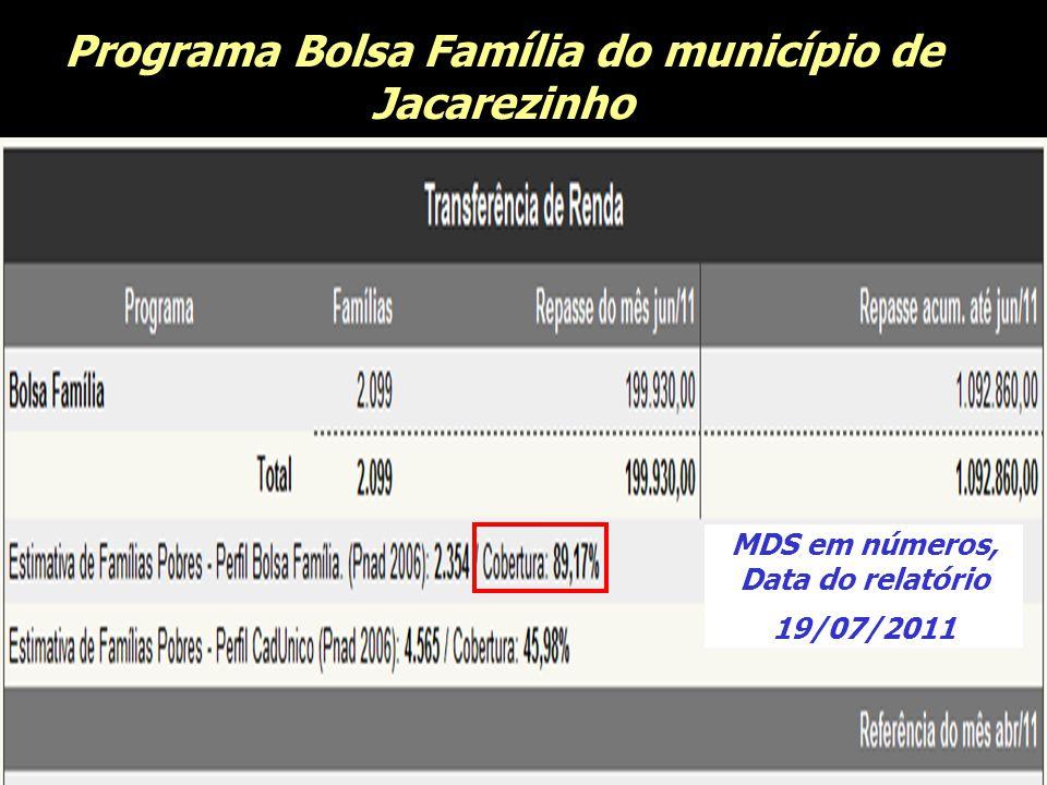 Programa Bolsa Família do município de Jacarezinho MDS em números, Data do relatório 19/07/2011