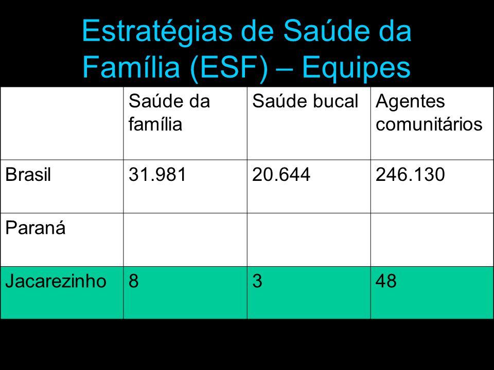 Saúde da família Saúde bucalAgentes comunitários Brasil31.98120.644246.130 Paraná Jacarezinho8348 Estratégias de Saúde da Família (ESF) – Equipes