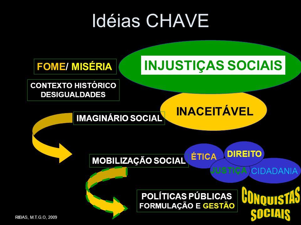 Idéias CHAVE FOME/ MISÉRIA INJUSTIÇAS SOCIAIS INACEITÁVEL CONTEXTO HISTÓRICO DESIGUALDADES IMAGINÁRIO SOCIAL MOBILIZAÇÃO SOCIAL ÉTICA JUSTIÇA DIREITO