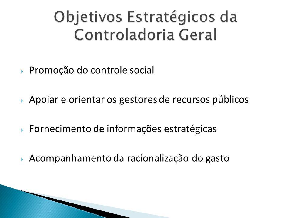  Promoção do controle social  Apoiar e orientar os gestores de recursos públicos  Fornecimento de informações estratégicas  Acompanhamento da raci