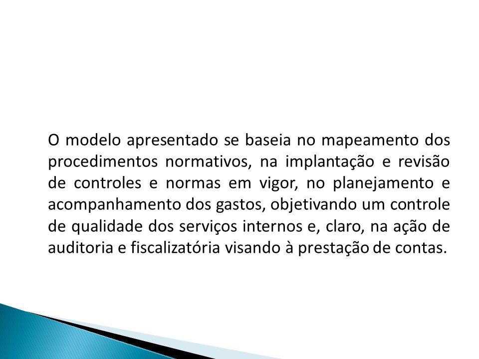O modelo apresentado se baseia no mapeamento dos procedimentos normativos, na implantação e revisão de controles e normas em vigor, no planejamento e