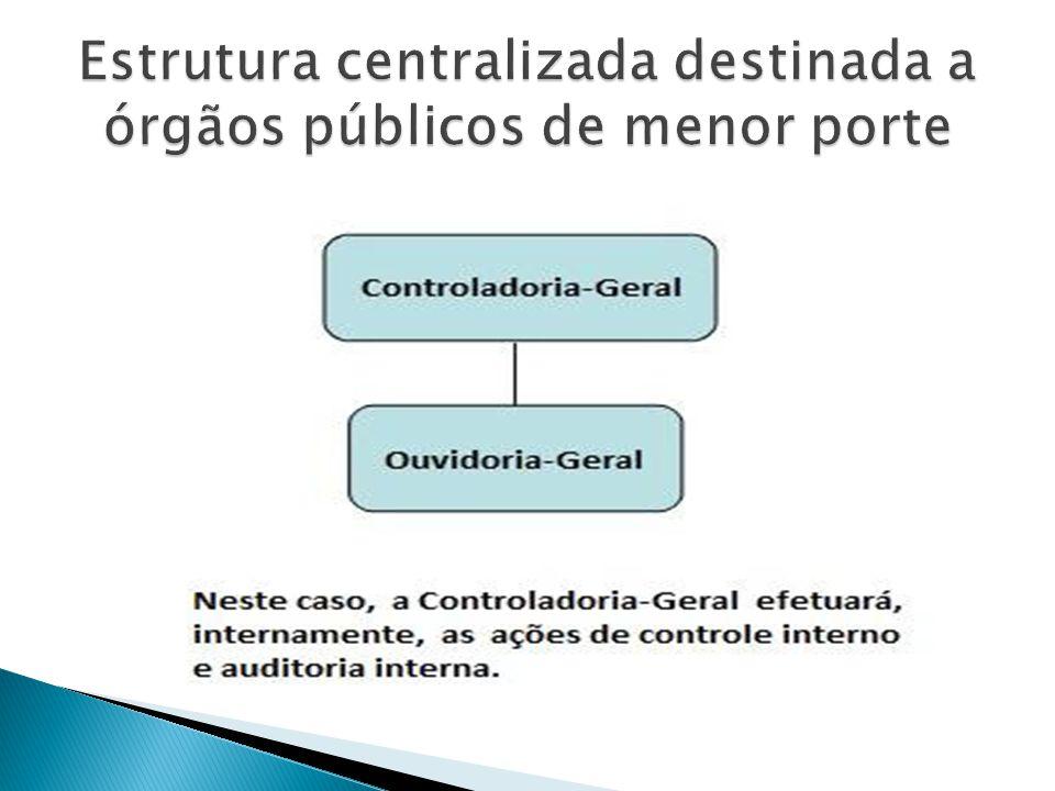 Controle Prévio Controle Concomitante Controle subseqüente Controle de Qualidade dos Serviços Divisão de Controle Interno Divisão de Auditoria Interna Ouvidoria Geral