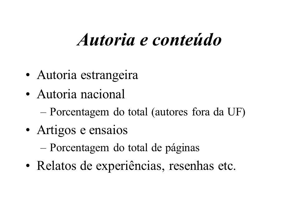 Autoria e conteúdo Autoria estrangeira Autoria nacional –Porcentagem do total (autores fora da UF) Artigos e ensaios –Porcentagem do total de páginas