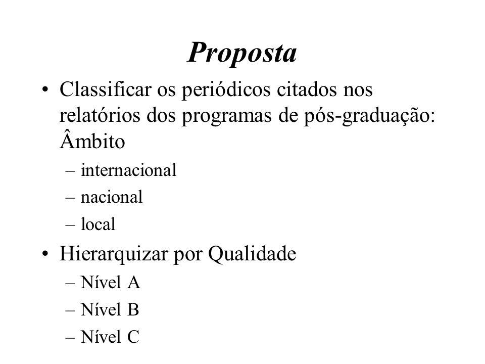 Proposta Classificar os periódicos citados nos relatórios dos programas de pós-graduação: Âmbito –internacional –nacional –local Hierarquizar por Qual