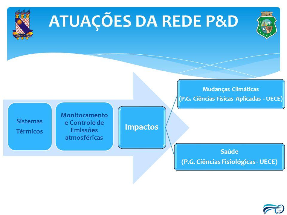 10 Sistemas Térmicos Monitoramento e Controle de Emissões atmosféricas Impactos Mudanças Climáticas (P.G. Ciências Físicas Aplicadas - UECE) Saúde (P.