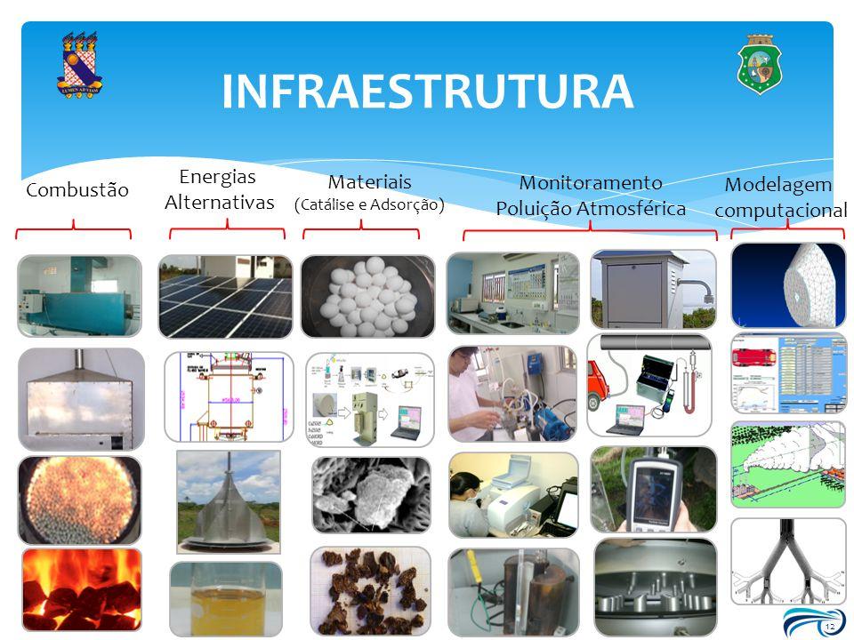 12 INFRAESTRUTURA Combustão Energias Alternativas Materiais (Catálise e Adsorção) Monitoramento Poluição Atmosférica Modelagem computacional