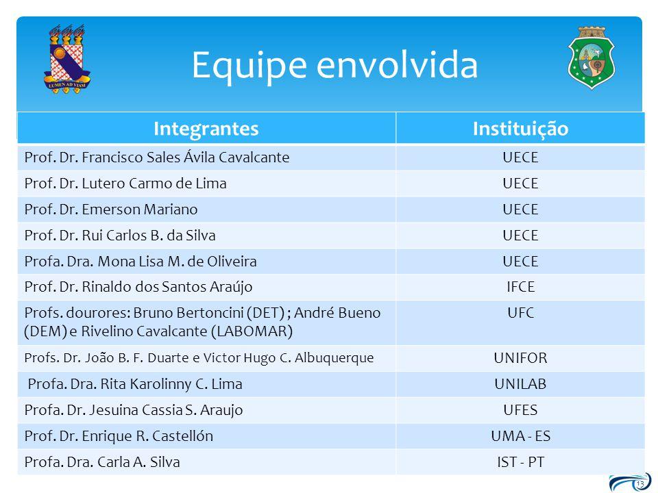 Equipe envolvida 13 IntegrantesInstituição Prof. Dr. Francisco Sales Ávila CavalcanteUECE Prof. Dr. Lutero Carmo de LimaUECE Prof. Dr. Emerson Mariano