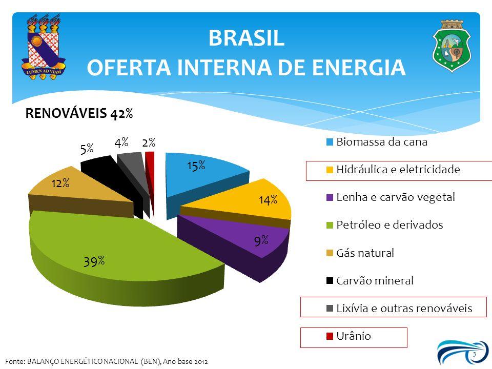 BRASIL OFERTA INTERNA DE ENERGIA 3 Fonte: BALANÇO ENERGÉTICO NACIONAL (BEN), Ano base 2012
