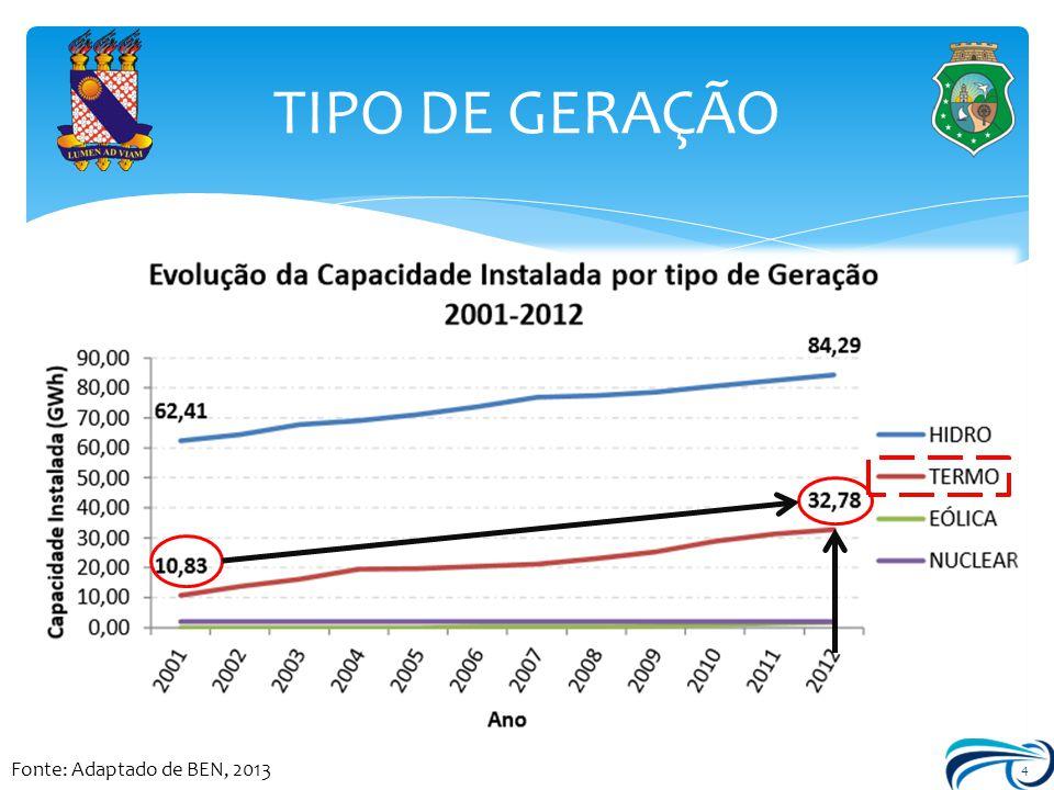 5 BRASIL Geração de Energia Elétrica Empreendimentos em Operação 1.091 63,8% 152 10,3% 1.136 5,63% 475 8,49% 2 1,48% 108 1,64% Tipo, número de usinas e capacidade instalada (%) Fonte: ANEEL, 2013 * importação: 6,08% 24,42%