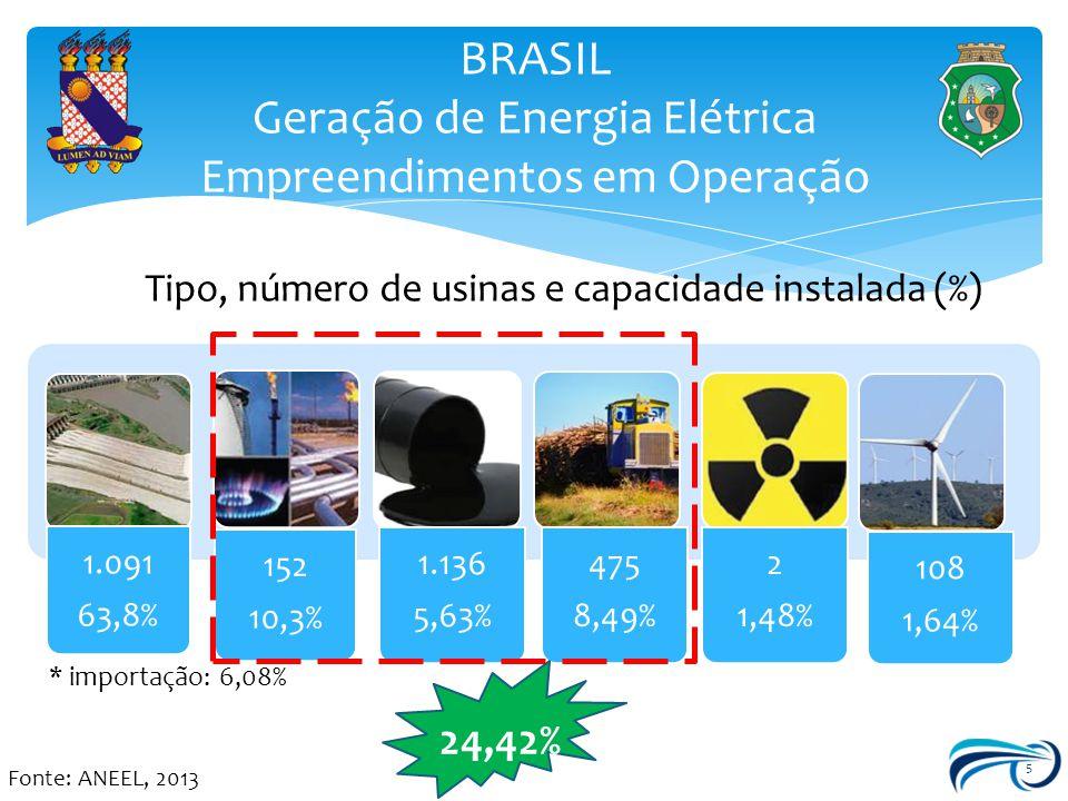 5 BRASIL Geração de Energia Elétrica Empreendimentos em Operação 1.091 63,8% 152 10,3% 1.136 5,63% 475 8,49% 2 1,48% 108 1,64% Tipo, número de usinas