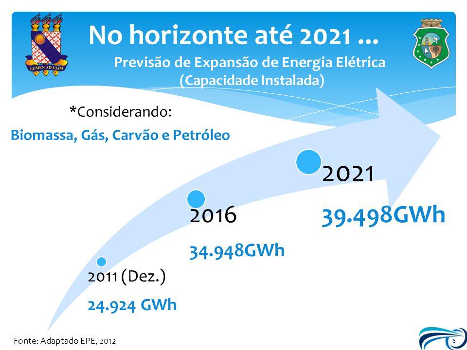 6 No horizonte até 2021... Fonte: Adaptado EPE, 2012 2011 (Dez.) 24.924 GWh 2016 34.948GWh 2021 39.498GWh Previsão de Expansão de Energia Elétrica (Ca
