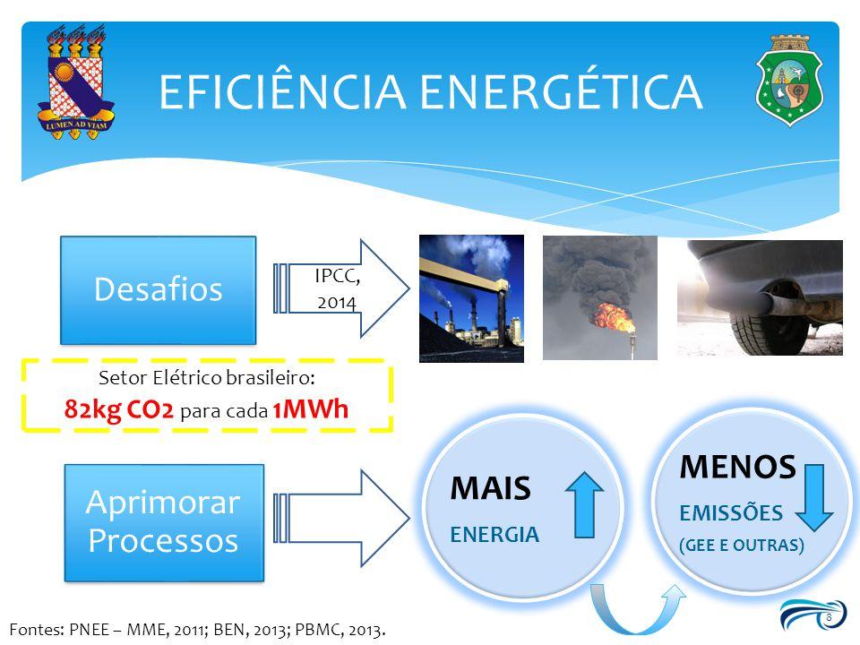8 EFICIÊNCIA ENERGÉTICA Desafios IPCC, 2014 Aprimorar Processos MAIS ENERGIA MENOS EMISSÕES (GEE E OUTRAS) Setor Elétrico brasileiro: 82kg CO2 para ca