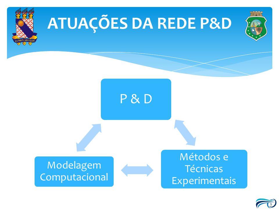 ATUAÇÕES DA REDE P&D 9 P & D Métodos e Técnicas Experimentais Modelagem Computacional