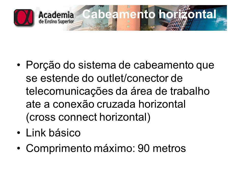 Cabeamento horizontal Porção do sistema de cabeamento que se estende do outlet/conector de telecomunicações da área de trabalho ate a conexão cruzada