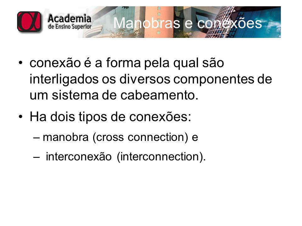 Manobras e conexões conexão é a forma pela qual são interligados os diversos componentes de um sistema de cabeamento. Ha dois tipos de conexões: –mano