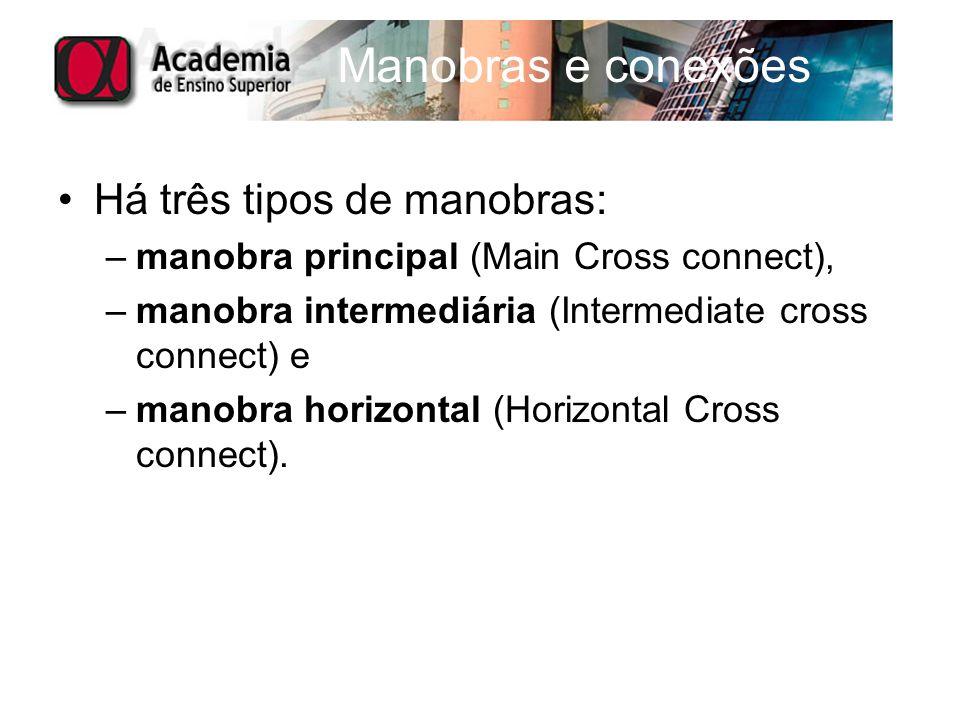 Há três tipos de manobras: –manobra principal (Main Cross connect), –manobra intermediária (Intermediate cross connect) e –manobra horizontal (Horizon