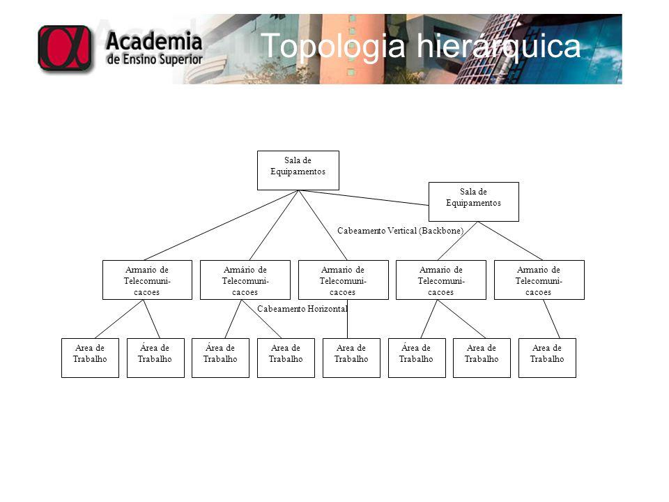 Topologia hierárquica Sala de Equipamentos Armário de Telecomuni- cacoes Armario de Telecomuni- cacoes Armario de Telecomuni- cacoes Armario de Teleco