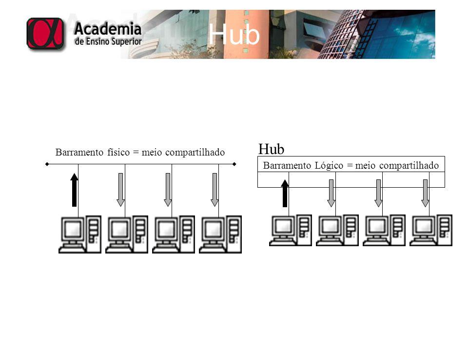 Hub Barramento físico = meio compartilhado Hub Barramento Lógico = meio compartilhado