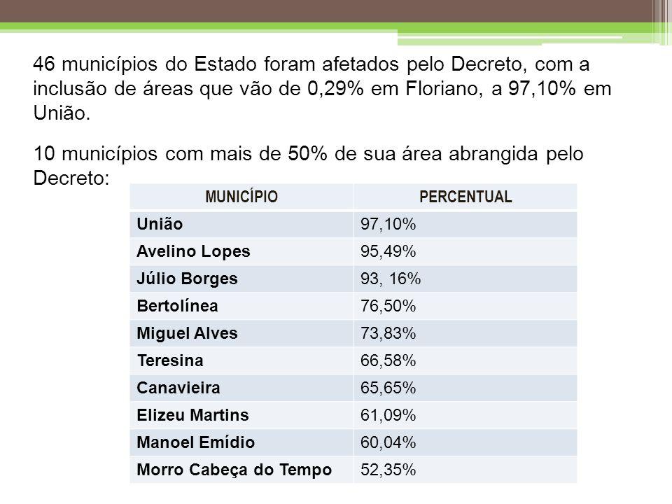 46 municípios do Estado foram afetados pelo Decreto, com a inclusão de áreas que vão de 0,29% em Floriano, a 97,10% em União.