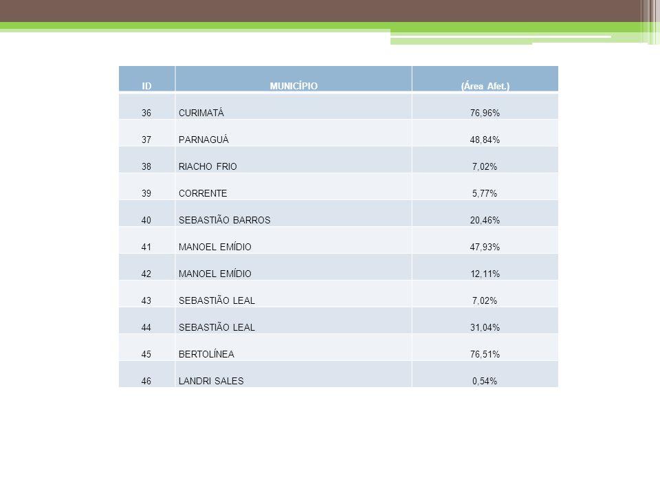 IDMUNICÍPIO(Área Afet.) 36CURIMATÁ76,96% 37PARNAGUÁ48,84% 38RIACHO FRIO7,02% 39CORRENTE5,77% 40SEBASTIÃO BARROS20,46% 41MANOEL EMÍDIO47,93% 42MANOEL EMÍDIO12,11% 43SEBASTIÃO LEAL7,02% 44SEBASTIÃO LEAL31,04% 45BERTOLÍNEA76,51% 46LANDRI SALES0,54%