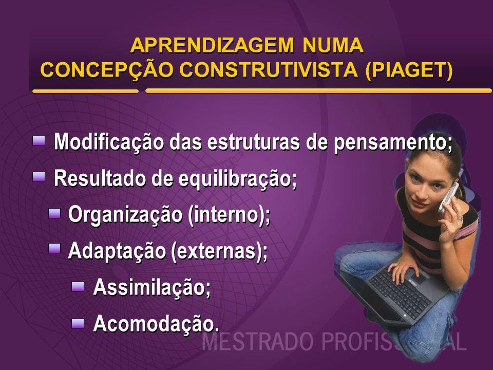 APRENDIZAGEM NUMA CONCEPÇÃO CONSTRUTIVISTA (PIAGET) Modificação das estruturas de pensamento; Resultado de equilibração; Organização (interno); Adapta