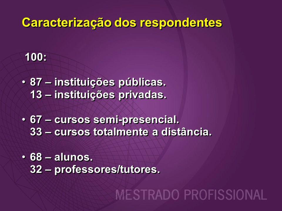 Caracterização dos respondentes 100: 87 – instituições públicas. 13 – instituições privadas. 67 – cursos semi-presencial. 33 – cursos totalmente a dis