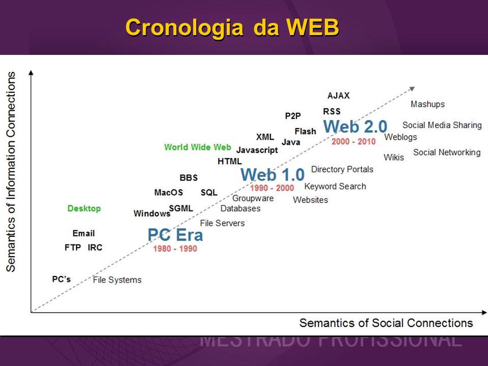 Cronologia da WEB