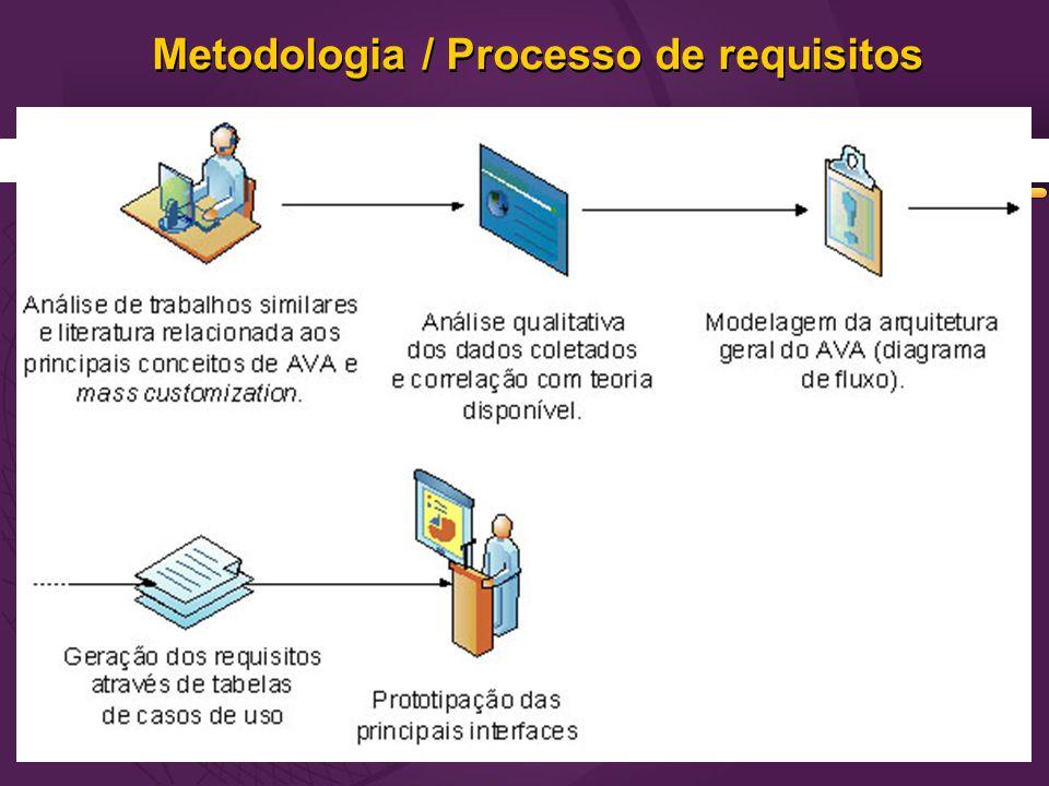 Metodologia / Processo de requisitos