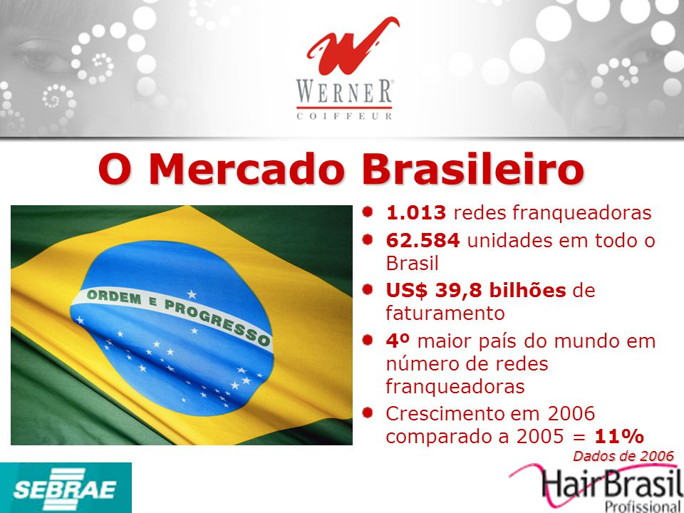 1.013 redes franqueadoras 62.584 unidades em todo o Brasil US$ 39,8 bilhões de faturamento 4º maior país do mundo em número de redes franqueadoras Cre
