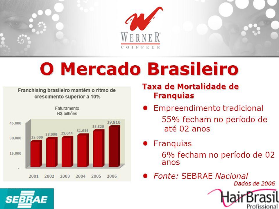 Taxa de Mortalidade de Franquias Empreendimento tradicional 55% fecham no período de até 02 anos Franquias 6% fecham no período de 02 anos Fonte: SEBR