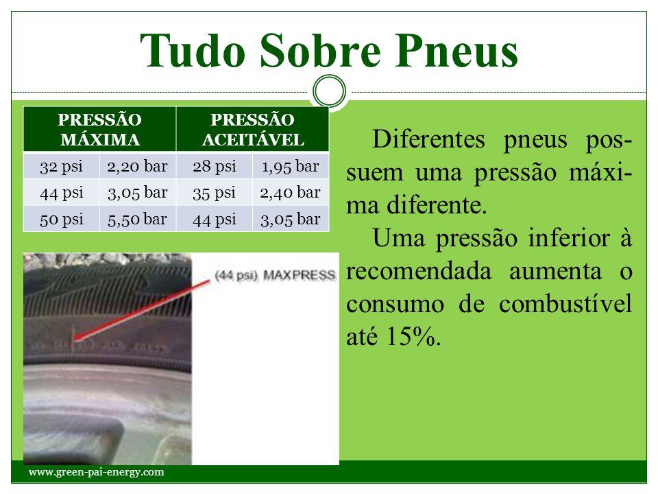 Tudo Sobre Pneus PRESSÃO MÁXIMA PRESSÃO ACEITÁVEL 32 psi2,20 bar28 psi1,95 bar 44 psi3,05 bar35 psi2,40 bar 50 psi5,50 bar44 psi3,05 bar Diferentes pn