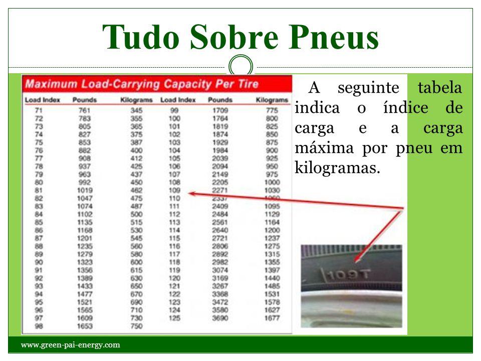 Tudo Sobre Pneus A seguinte tabela indica o índice de carga e a carga máxima por pneu em kilogramas. www.green-pai-energy.com