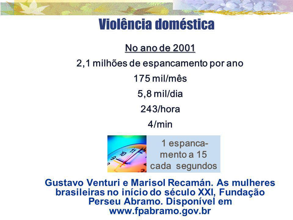 Violência doméstica No ano de 2001 2,1 milhões de espancamento por ano 175 mil/mês 5,8 mil/dia 243/hora 4/min Gustavo Venturi e Marisol Recamán. As mu
