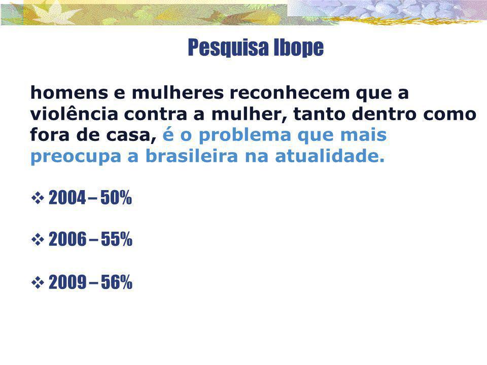 Pesquisa Ibope homens e mulheres reconhecem que a violência contra a mulher, tanto dentro como fora de casa, é o problema que mais preocupa a brasilei